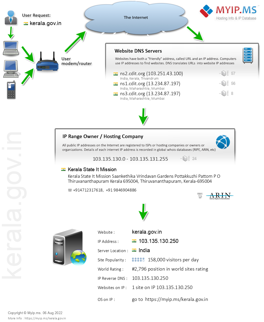 Kerala.gov.in - Website Hosting Visual IP Diagram