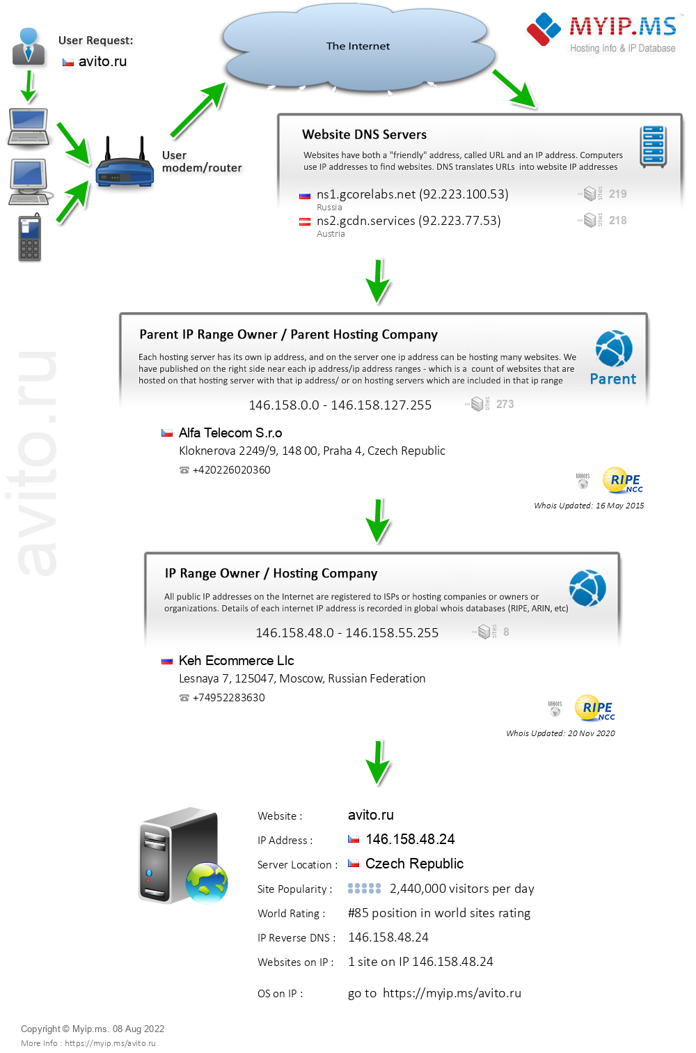 Avito.ru - Website Hosting Visual IP Diagram