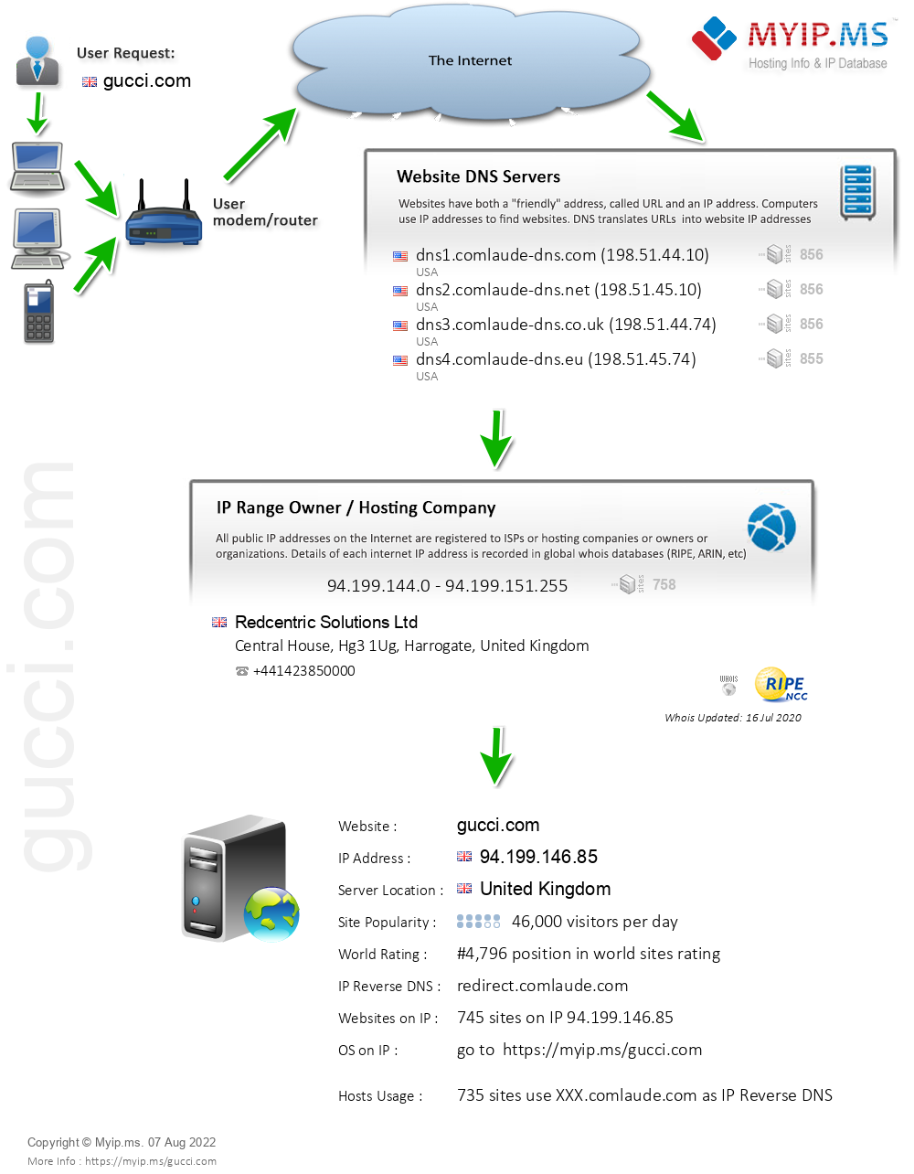 Gucci.com - Website Hosting Visual IP Diagram